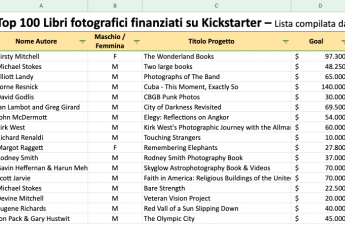 Crowdfunding, Lista dei Top 100 libri fotografici finanziati su Kickstarter